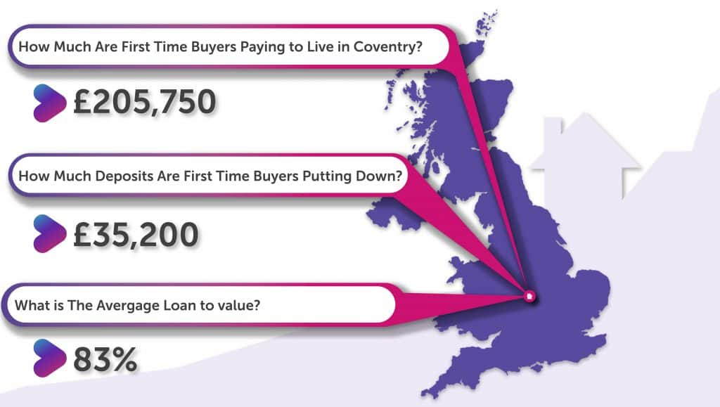 First Time Buyers in Coventry Averages