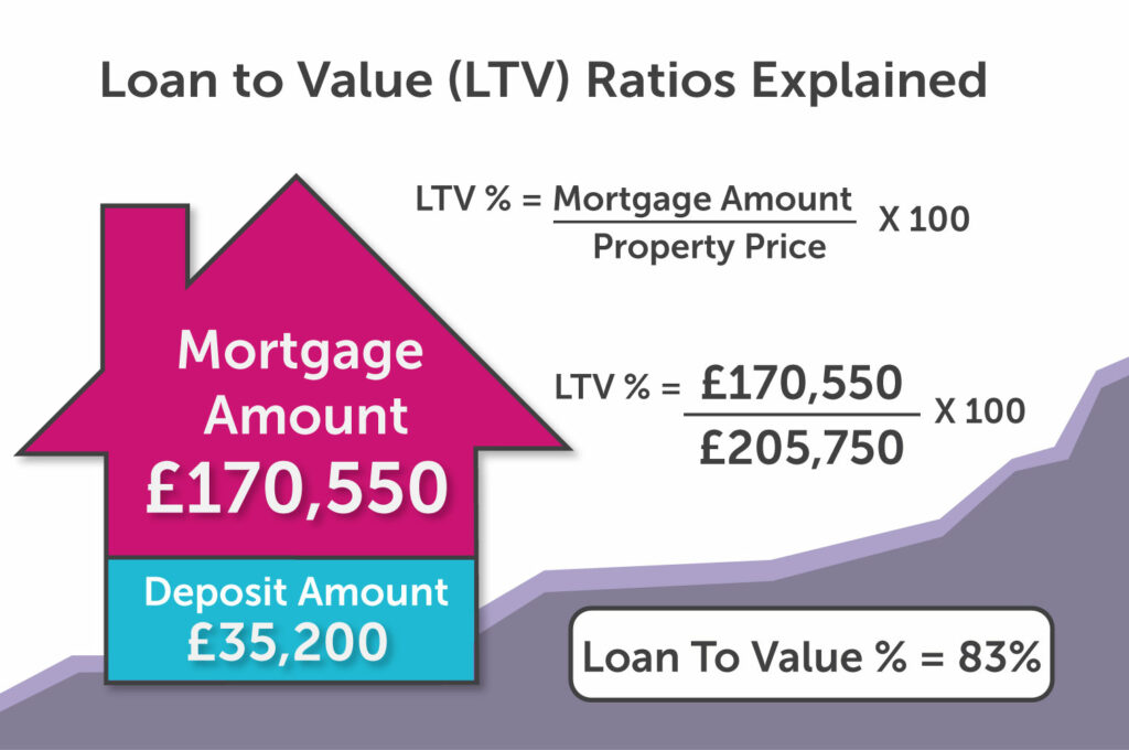 Loan-to-value calculator in Coventry